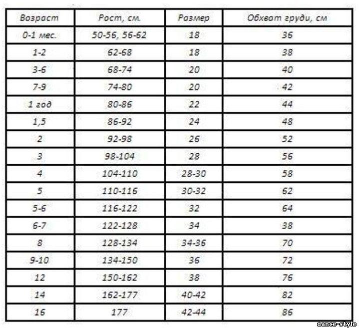 Сравнение немецких и американских размеров одежды. . Таблицы Немецкие размеры женской одежды